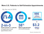 Roughly two-in-three patients are expected to book appointments online by the end of 2019, generating $3.2 billion in added value or potential savings for U.S. health systems, according to new research by Accenture. (Graphic: Business Wire)