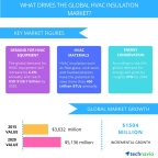Technavio publishes a new market research report on the global HVAC insulation market from 2016-2020. (Graphic: Business Wire)