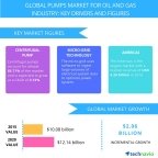 Technavio has published a new report on the global pumps market for the oil and gas industry from 2016-2020. (Graphic: Business Wire)