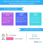 Technavio has published a new report on the artificial intelligence market in the US education sector from 2017-2021. (Graphic: Business Wire)