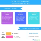 Technavio has published a new report on the global popcorn market from 2017-2021. (Graphic: Business Wire)