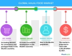Technavio has published a new report on the global halal food market from 2017-2021. (Graphic: Business Wire)