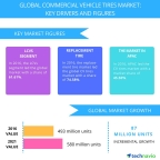 Technavio has published a new report on the global commercial vehicle tires market from 2017-2021. (Graphic: Business Wire)
