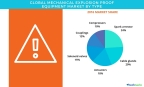 Technavio has published a new report on the global mechanical explosion proof equipment market from 2017-2021. (Photo: Business Wire)