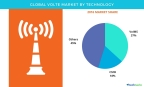 Technavio has published a new report on the global VoLTE market from 2017-2021. (Graphic: Business Wire)