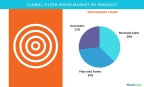 Technavio has published a new report on the global filter press market from 2017-2021. (Graphic: Business Wire)