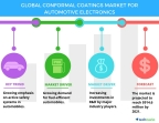 Technavio has published a new report on the global conformal coatings market for automotive electronics from 2017-2021. (Graphic: Business Wire)
